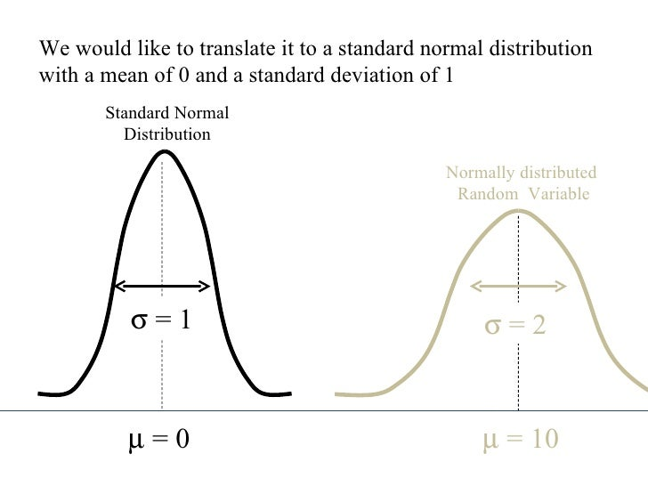 how to find the mean of a distribution