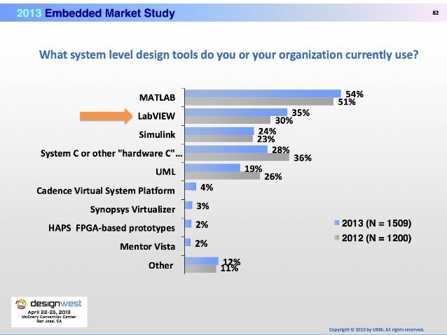 embedded market study