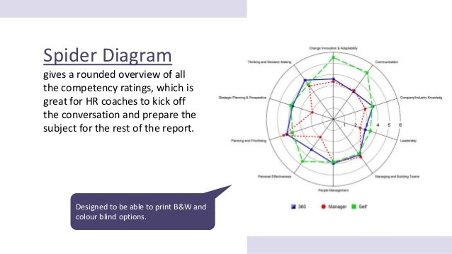 360 Feedback Report: Powerful graphs & charts to enrich feedback insights! Slide 2