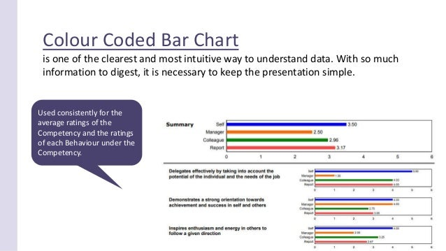 360 Feedback Report: Powerful graphs & charts to enrich feedback insights! Slide 3