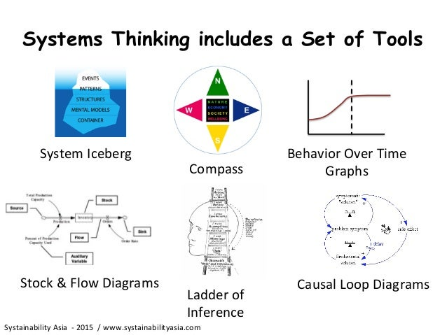 systematic thinking Sit - systematic inventive thinking.