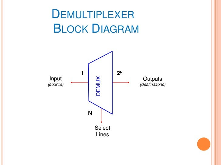 block diagram of 3 to 8 decoder demultiplexer  demultiplexer