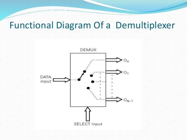 Demultiplexer Presentation
