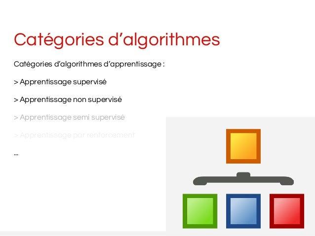 Catégories d'algorithmes Catégories d'algorithmes d'apprentissage : > Apprentissage supervisé > Apprentissage non supervis...