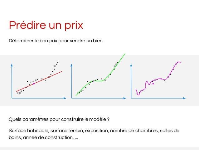 Prédire un prix Déterminer le bon prix pour vendre un bien Quels paramètres pour construire le modèle ? Surface habitable,...
