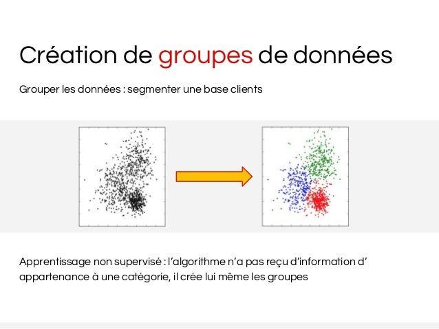 Création de groupes de données Grouper les données : segmenter une base clients Apprentissage non supervisé : l'algorithme...