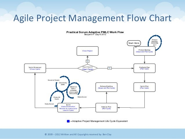 flow project management Simple project and task management  features for teams.