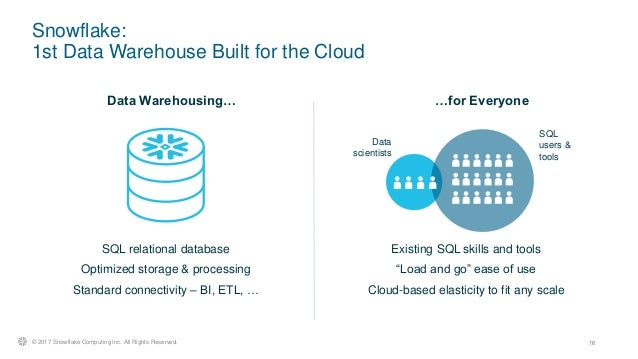 Demystifying Data Warehouse as a Service