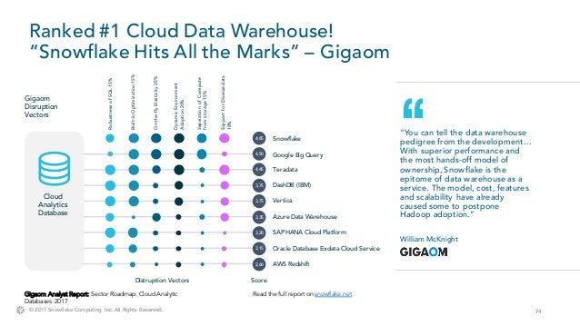 Demystifying Data Warehousing as a Service - DFW