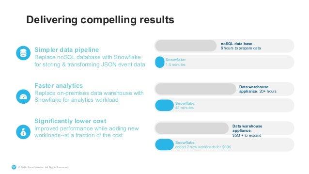 Demystifying Data Warehousing as a Service (GLOC 2019)