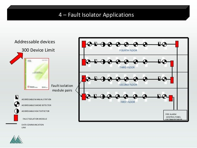 demystifying fault isolators