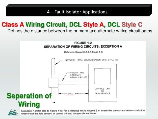 Class a wiring wiring diagram demystifying fault isolators rh slideshare net class a wiring diagram class a wiring separation asfbconference2016 Images