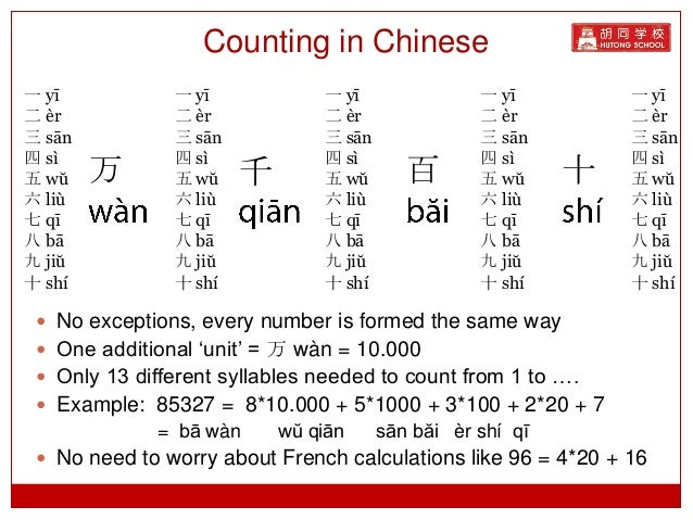 how to write mandarin in chinese