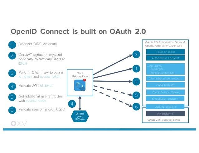 Demystifying OAuth 2 0