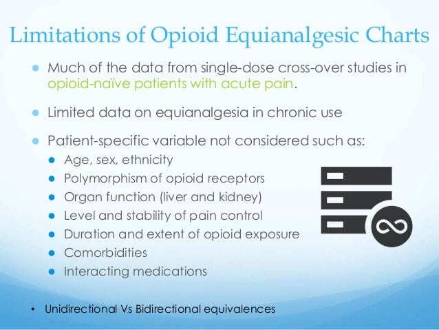 Demystifying Opioid Rotation Calculations V1.1