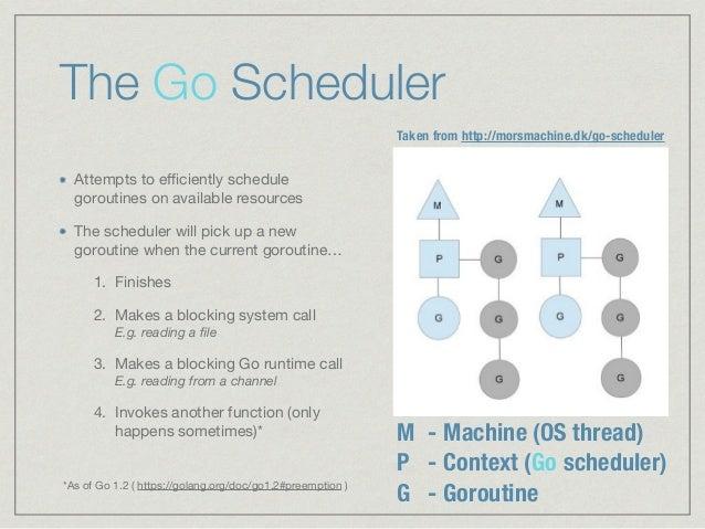 Demystifying the Go Scheduler Slide 3