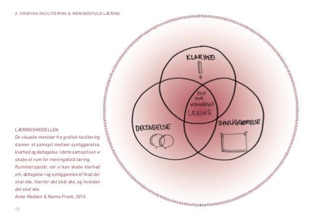 12  2. GRAFISK FACILITERING & MENINGSFULD LÆRING  LÆRINGSMODELLEN  De visuelle metoder fra grafisk facilitering danner et ...