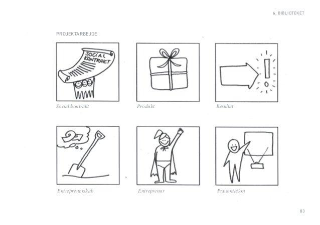 83  6. BIBLIOTEKET  PROJEKTARBEJDE  Social kontrakt Produkt Resultat  Entreprenørskab Entreprenør Præsentation