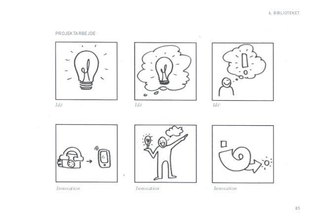 85  6. BIBLIOTEKET  PROJEKTARBEJDE  Idé Idé Idé  Innovation Innovation Innovation