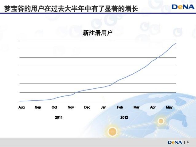 梦宝谷的用户在过去大半年中有了显著的增长                            新注册用户  Aug   Sep   Oct     Nov   Dec   Jan   Feb     Mar   Apr   May      ...