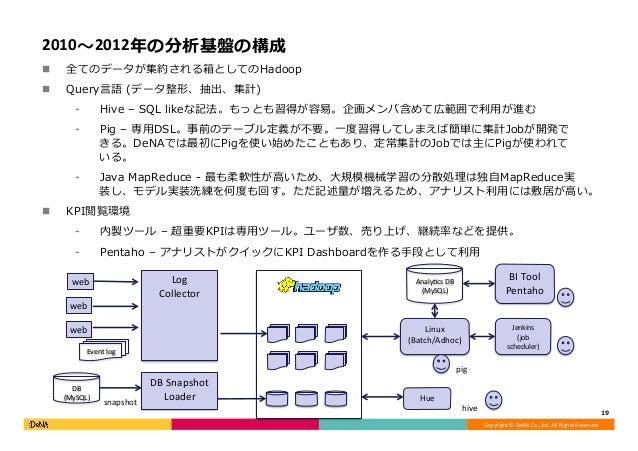 Copyright©DeNACo.,Ltd.AllRightsReserved. 2010〜2012年の分析基盤の構成 n 全てのデータが集約される箱としてのHadoop n Query⾔語 (データ整形、抽出、集計) ⁃ ...