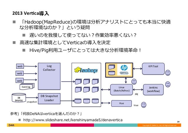 Copyright©DeNACo.,Ltd.AllRightsReserved. 2013VerGca導⼊ n 「Hadoop(MapReduce)の環境は分析アナリストにとっても本当に快適 な分析環境なのか?」という疑問 n...