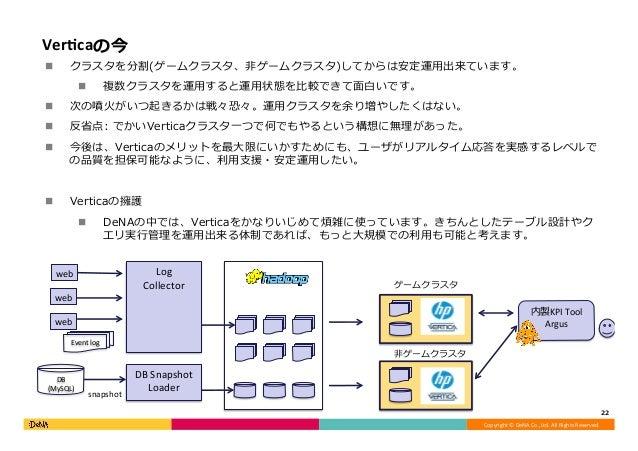 Copyright©DeNACo.,Ltd.AllRightsReserved. VerGcaの今 n クラスタを分割(ゲームクラスタ、⾮ゲームクラスタ)してからは安定運⽤出来ています。 n 複数クラスタを運⽤すると運⽤状態を...