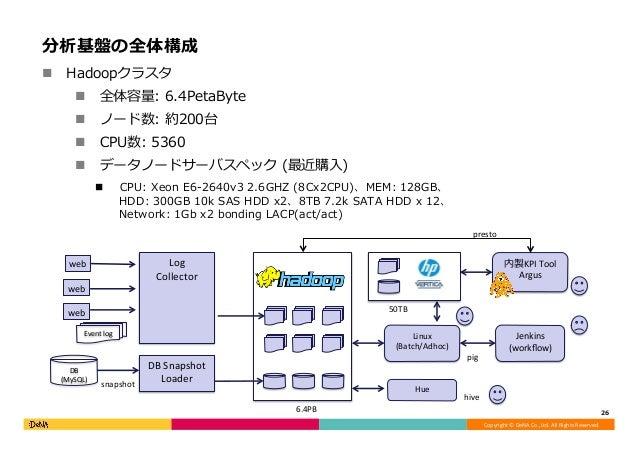Copyright©DeNACo.,Ltd.AllRightsReserved. 分析基盤の全体構成 n Hadoopクラスタ n 全体容量: 6.4PetaByte n ノード数: 約200台 n CPU数: 5360 ...