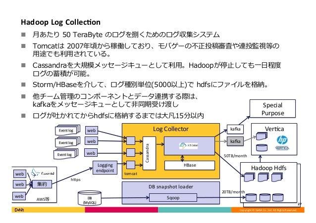 Copyright©DeNACo.,Ltd.AllRightsReserved. HadoopHdfs DBsnapshotloader LogCollector Ver<ca HadoopHdfs 27 DB (M...