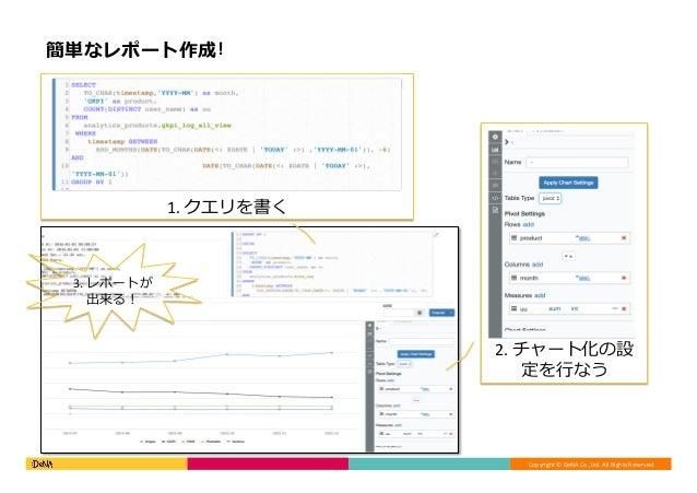 Copyright©DeNACo.,Ltd.AllRightsReserved. 簡単なレポート作成! 1.クエリを書く 2.チャート化の設 定を⾏なう 3.レポートが 出来る!