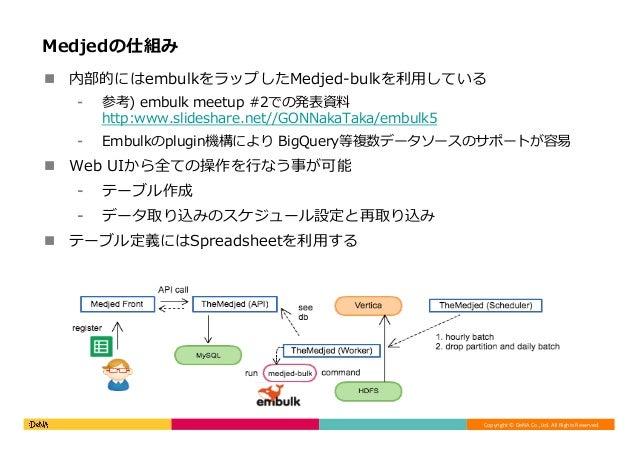 Copyright©DeNACo.,Ltd.AllRightsReserved. Medjedの仕組み n 内部的にはembulkをラップしたMedjed-bulkを利⽤している ⁃ 参考) embulk meetup #2で...