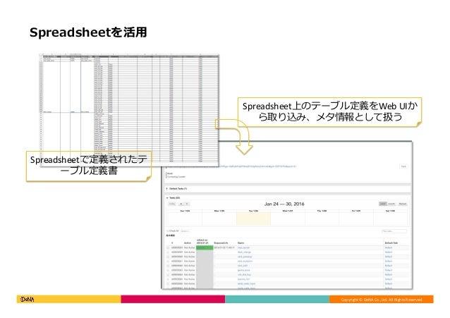 Copyright©DeNACo.,Ltd.AllRightsReserved. Spreadsheetを活⽤ Spreadsheet上のテーブル定義をWebUIか ら取り込み、メタ情報として扱う Spreadsheetで定義さ...