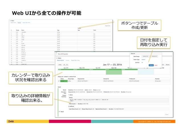 Copyright©DeNACo.,Ltd.AllRightsReserved. Web UIから全ての操作が可能 ボタン⼀つでテーブル 作成/更新 ⽇付を指定して 再取り込み実⾏ カレンダーで取り込み 状況を確認出来る 取り込み...