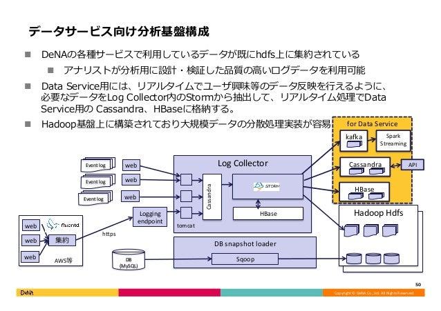 Copyright©DeNACo.,Ltd.AllRightsReserved. forDataService HadoopHdfs DBsnapshotloader LogCollector HBase Hadoo...