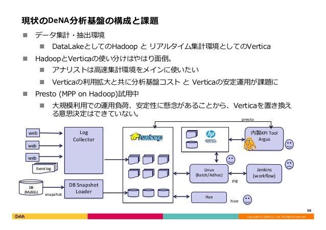 Copyright©DeNACo.,Ltd.AllRightsReserved. 現状のDeNA分析基盤の構成と課題 n データ集計・抽出環境 n DataLakeとしてのHadoop と リアルタイム集計環境としてのVert...