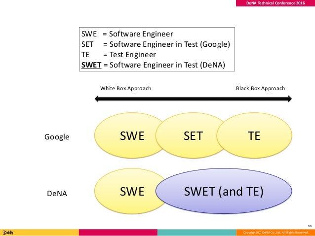 Copyright (C) DeNA Co.,Ltd. All Rights Reserved. DeNA Technical Conference 2016 11 SWE SET TE SWE SWET (and TE) Google DeN...