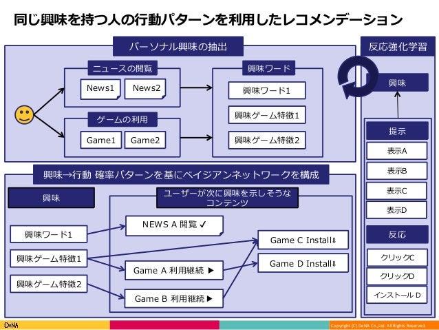 Copyright(C)DeNACo.,Ltd.AllRightsReserved. 同じ興味を持つ⼈の⾏動パターンを利⽤したレコメンデーション News1 News2 パーソナル興味の抽出 興味→⾏動 確率パターンを基にベイジア...