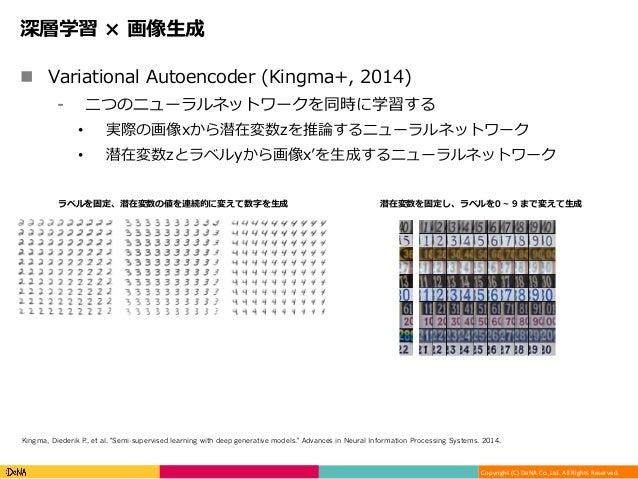 Copyright(C)DeNACo.,Ltd.AllRightsReserved. 深層学習 × 画像⽣成 n Variational Autoencoder (Kingma+, 2014) ⁃ ⼆つのニューラルネットワーク...