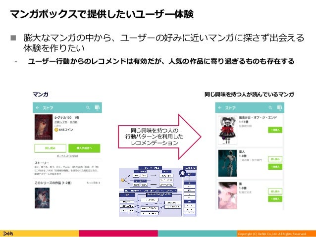 Copyright(C)DeNACo.,Ltd.AllRightsReserved. マンガボックスで提供したいユーザー体験 n 膨⼤なマンガの中から、ユーザーの好みに近いマンガに探さず出会える 体験を作りたい ⁃ ユーザー⾏...