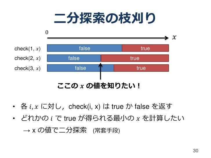 二分探索の枝刈り              0                                              𝑥check(1, 𝑥)            false          truecheck(2, 𝑥...
