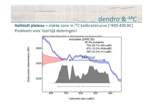 betekenis van radiocarbon dating