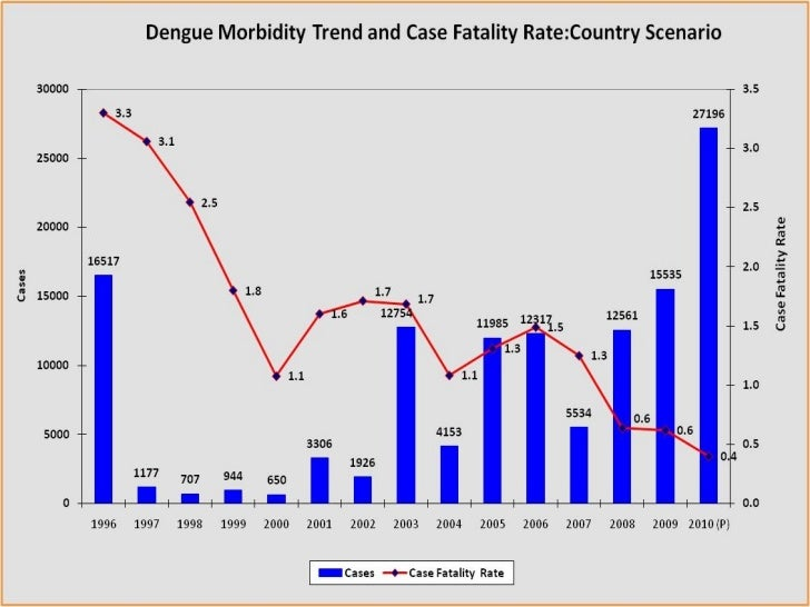 dengue fever sri lanka guidelines