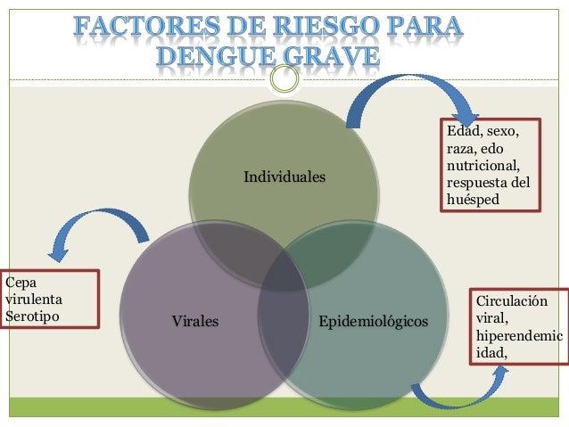 Extravasación importante de plasma • Acumulación de líquidos • Hemorragias masivas • Deterioro orgánico grave (daño hepáti...