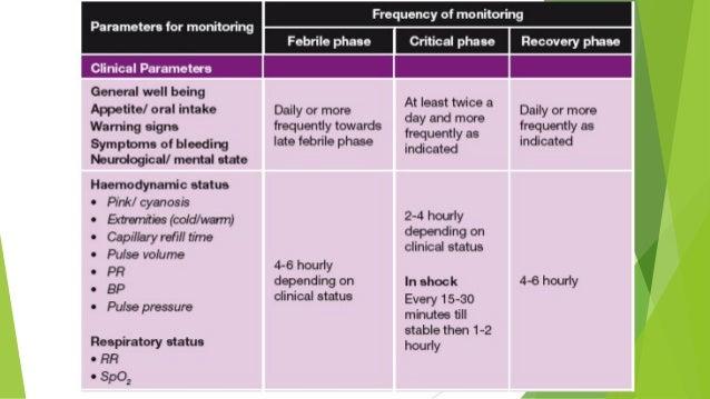 Dengue (CPG Summary)