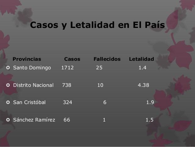Casos y Letalidad en El País Provincias Casos Fallecidos Letalidad  Santo Domingo 1712 25 1.4  Distrito Nacional 738 10 ...