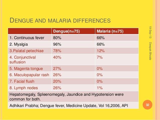 Dengue Rash