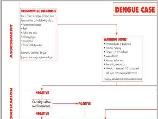 dengue fever presentation Dengue fever - occurs in tropics and subtropics - is a virus spread by mosquito bites, has a sudden onset and can have severe symptoms diagnosis diagnosis of dengue fever is made by clinical presentation and a blood test incubation period (time between becoming infected and developing.