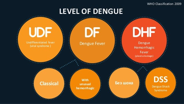 Лечение Специального лечения лихорадки денге нет. Симптоматическая терапия: • жаропонижающие средства (не НПВС) • антигист...