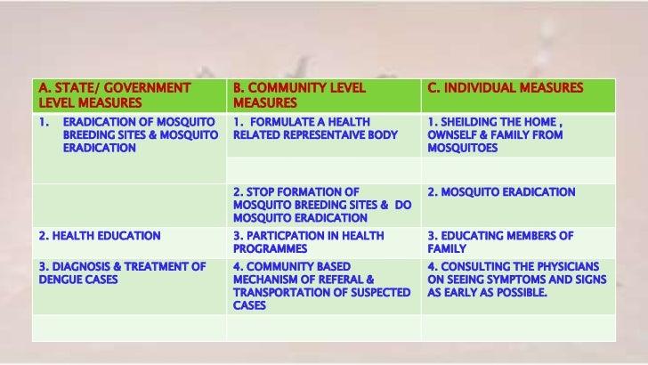 Dengue Fever Ppt 1