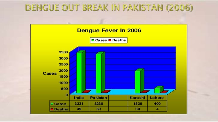 dengue virus pakistan essay Doctors help you with trusted information about fever in dengue fever: dr pappas on dengue fever research paper: it affects the white blood cells causing fever, flu like symptoms mosquito virus called dengue or chinkinugya symptoms.